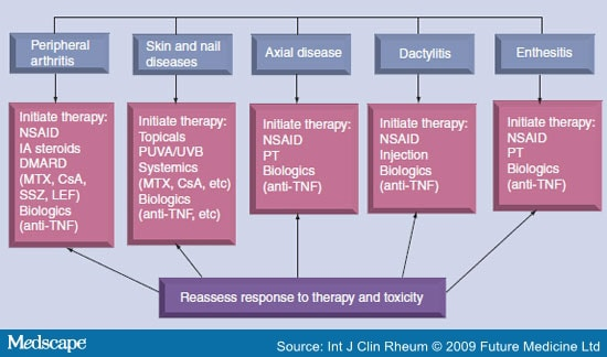 Guidelines of care for the management of psoriasis and psoriatic arthritis : Section 1 2