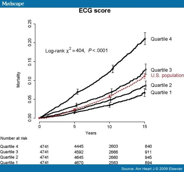 Treadmill Stress Test Negative: ECG Scores And Mortality In Exercise Test Patients With