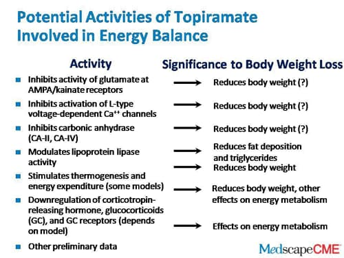 Topiramate For Weight Loss Results