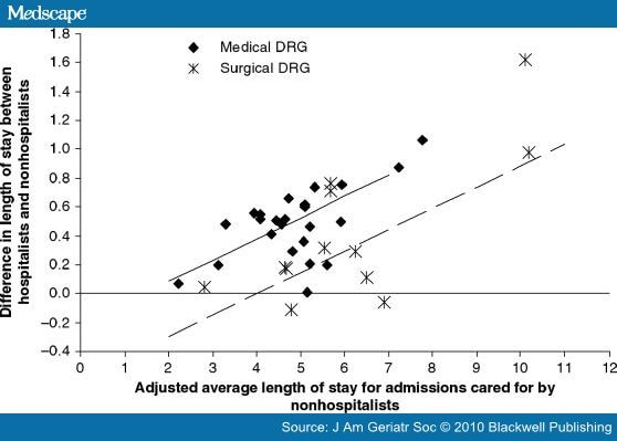 effect of drgs on hospital admissions and length of stay Effect of recombinant erythropoietin on hospital admissions, readmissions, length of stay, and costs of dialysis.