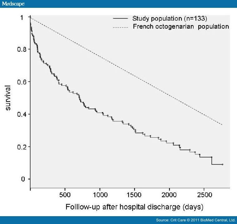 Long-term Outcome in Medical Patients Aged 80 or over following Admission to an Inten 738247-fig1