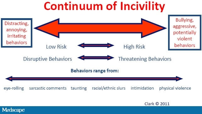 recognizing civility versus incivility Incivility as bullying in the workplace remains an important 2010) recognized that nurses do not work exclusively in the practice setting the revisions then address what can be done to return the current bullying culture in many nursing educational programs to a culture of civility.