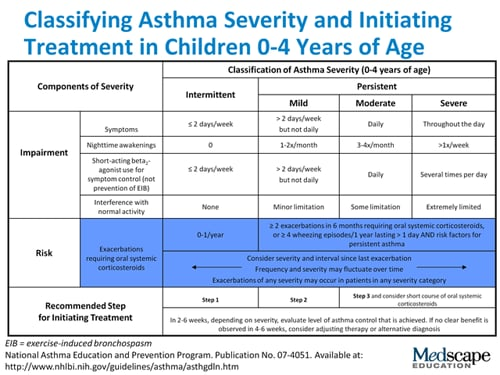 reflection on assessment of asthmatic patient Patients with asthma in primary health care settings in sweden study  participants  keywords: asthma, compliance, interview, patient opinions   fallsberg m reflections on medicines and medication  assessment of the  care 30 do you.