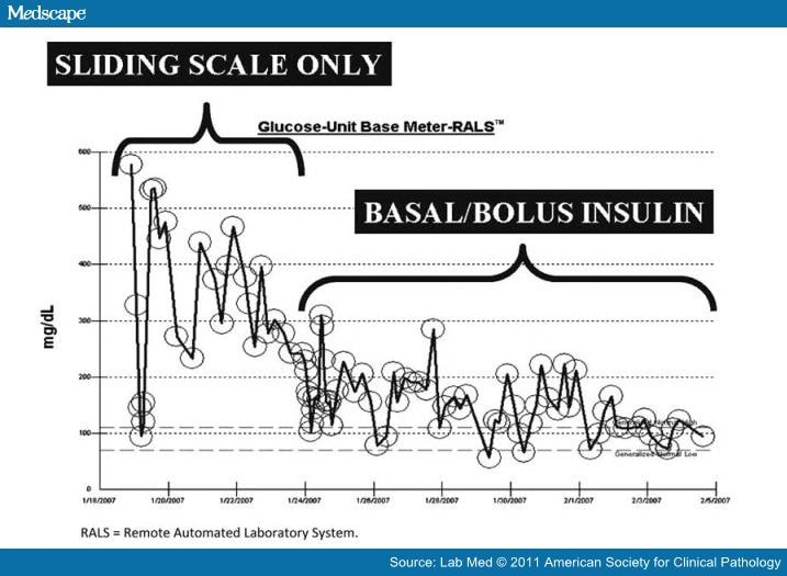 how to use sliding scale insulin