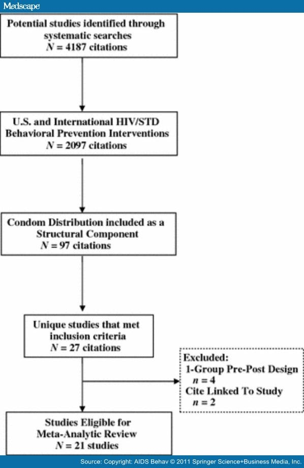 an examination of condom distribution To determine if a structural intervention of providing one condom a week to inmates in the los angeles county men's central jail msm unit reduces hiv transmissions and net social cost, we.