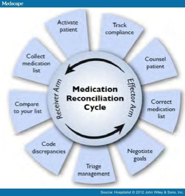 medication reconciliation T if you have any questions or comments regarding the information in this policy, please contact the policy & forms department at.