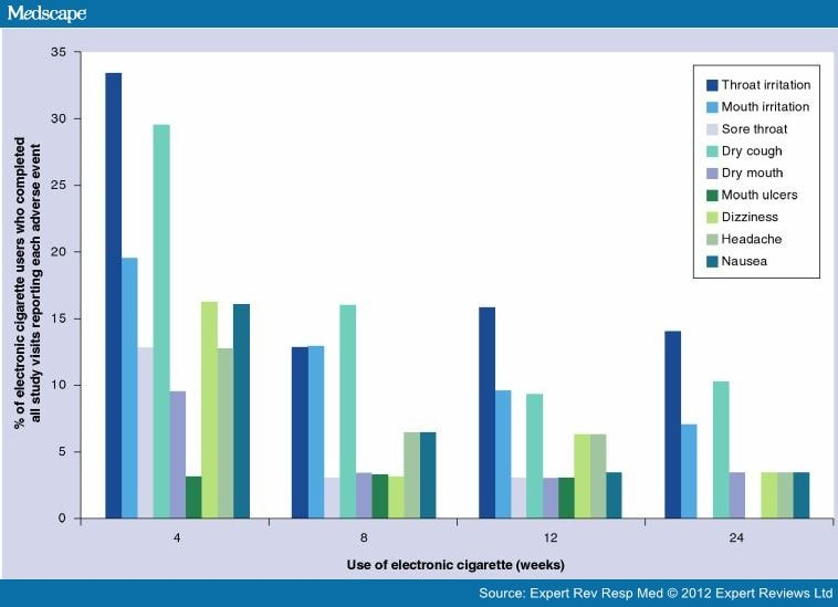 e cigarette use among college students