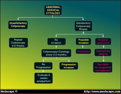 Figure 1. In this management algorithm, the first step after abnormal