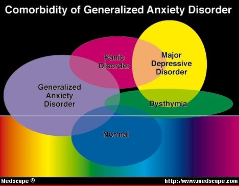 The Natural History Of Generalized Anxiety Disorder. Red Bumps Signs. Laziness Signs. Intimidating Signs Of Stroke. Dept Signs Of Stroke