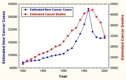 Estimated incidence and mortality from prostate c...