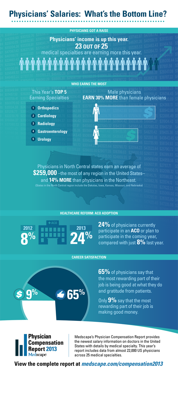 Physicians Salaries, Whats the Bottom Line? [infographic]