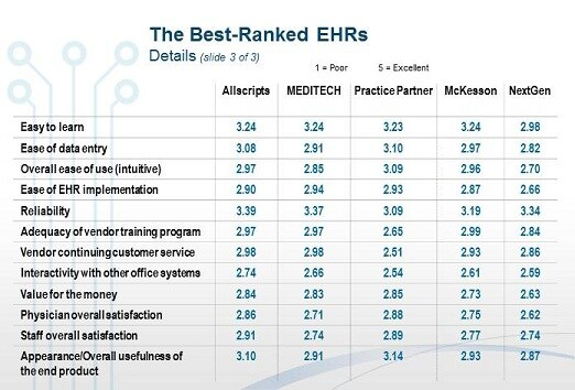 Ehr Report 2012 Physicians Rank Top Ehrs