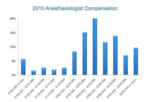 medscape anesthesiology compensation report: 2011 results, Sphenoid