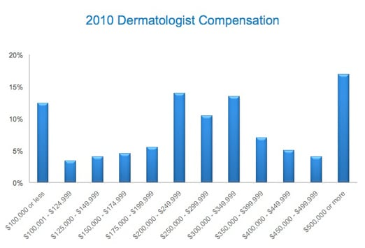medscape dermatology compensation report: 2011 results, Human Body