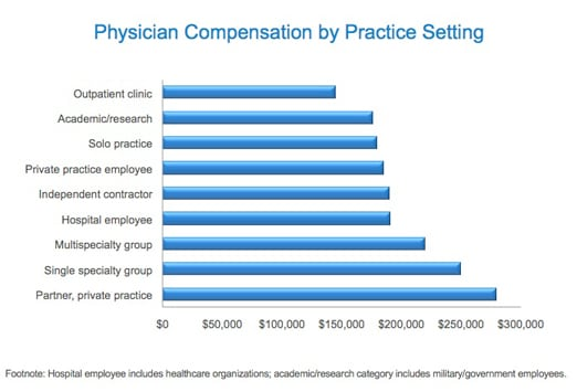 medscape physician compensation report: 2011 results, Human Body