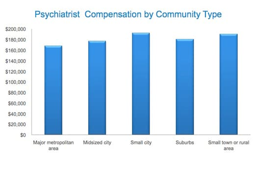 medscape psychiatry compensation report: 2011 results, Human Body