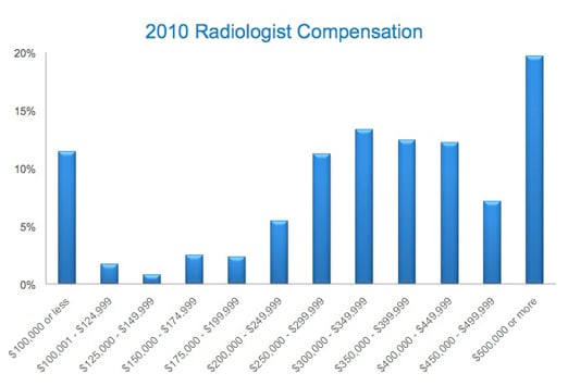 medscape radiology compensation report: 2011 results, Human Body