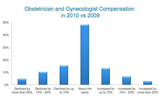 medscape ob/gyn compensation report: 2011 results, Human Body