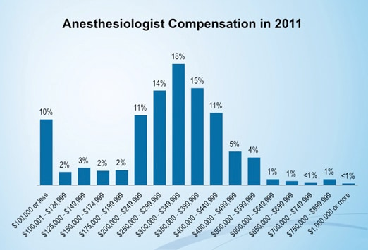 medscape anesthesiologist compensation report: 2012 results, Cephalic Vein