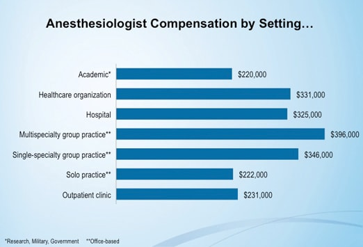 medscape anesthesiologist compensation report: 2012 results, Human Body