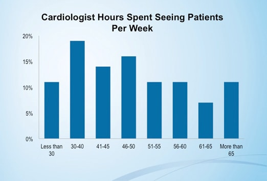 Cardiologist Work Hours fig9.jpg