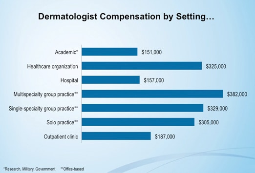 medscape dermatologist compensation report: 2012 results, Human Body