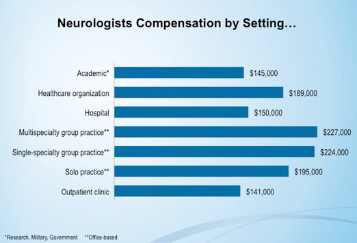 how to become a neurologist in canada