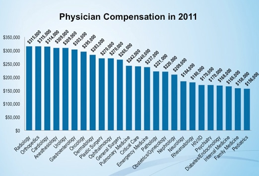 medscape physician compensation report: 2012 results, Human Body