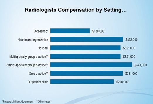 medscape radiologist compensation report: 2012 results, Human Body
