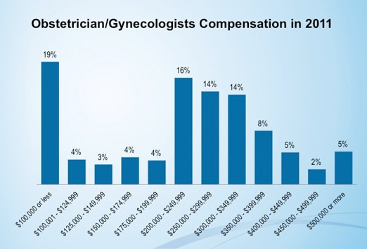 medscape ob/gyn compensation report: 2012 results, Cephalic Vein