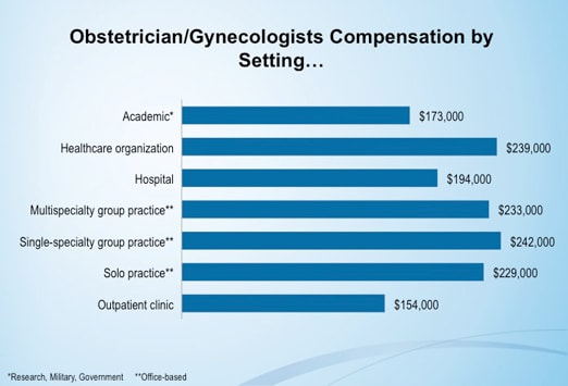 medscape ob/gyn compensation report: 2012 results, Human Body