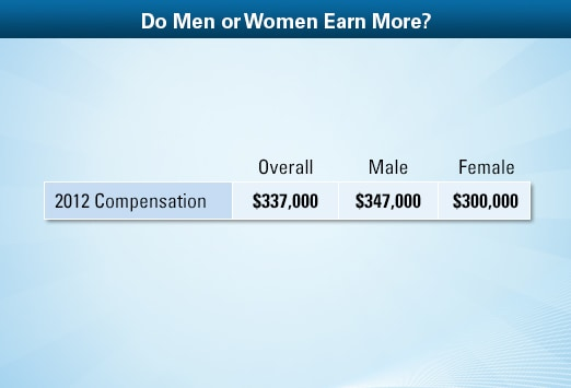 anesthesiologist average salary: medscape compensation report 2013, Human Body