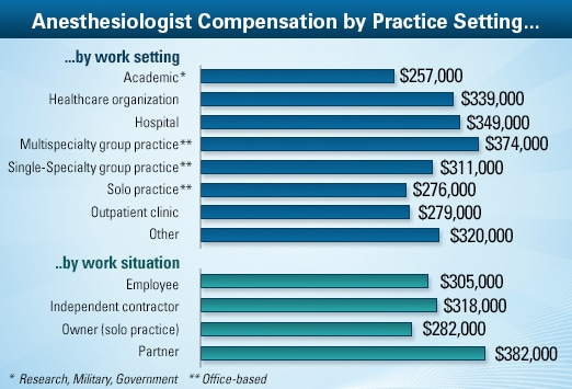 anesthesiologist average salary: medscape compensation report 2013, Sphenoid