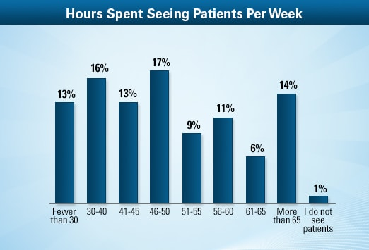 Cardiologist Work Hours ... 30 hours per week (about the same as in 2011). Going the other way, 14% of cardiologists saw more than 65 patients a week, up from roughly 11% in 2011.