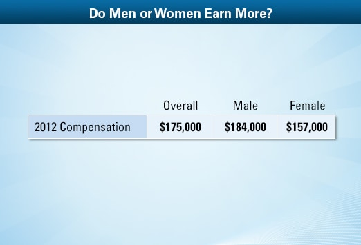 family physician average salary: medscape compensation report 2013, Human Body