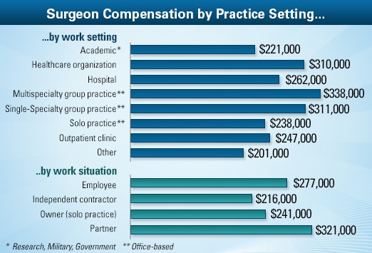 general surgeon average salary: medscape compensation report 2013, Sphenoid
