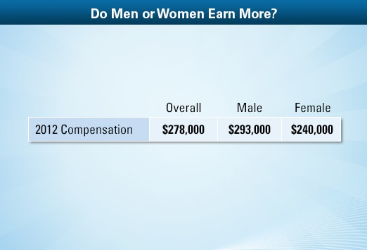 oncologist average salary: medscape compensation report 2013, Human Body