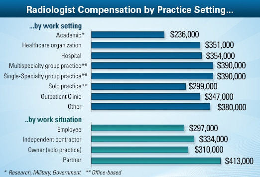 radiologist average salary: medscape compensation report 2013, Human Body