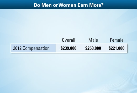 obstetrician/gynecologist average salary: medscape compensation, Cephalic Vein