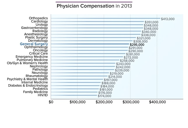 general surgeon average salary: medscape compensation report 2014, Human Body