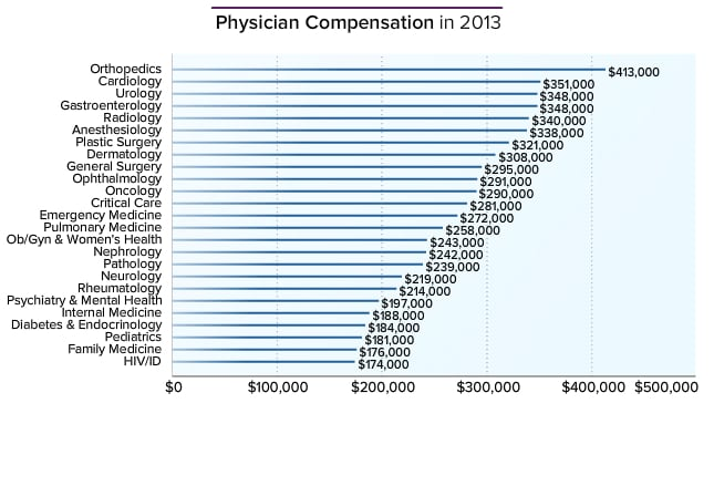 physician average salary: medscape compensation report 2014, Human Body