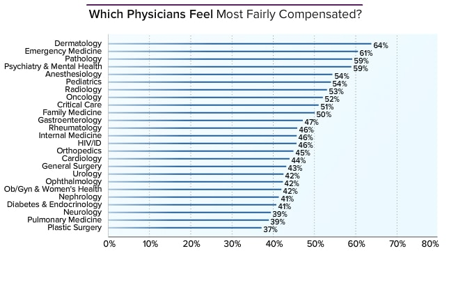 Physician average salary medscape compensation report 2014