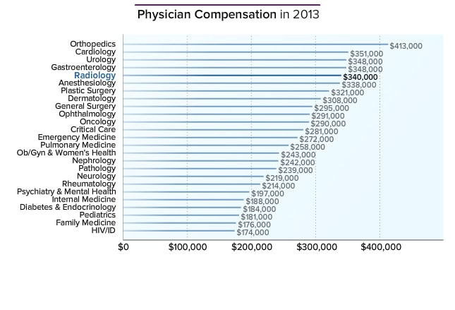 radiologist average salary: medscape compensation report 2014, Human Body