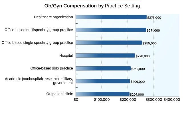 obstetrician/gynecologist average salary: medscape compensation, Human Body
