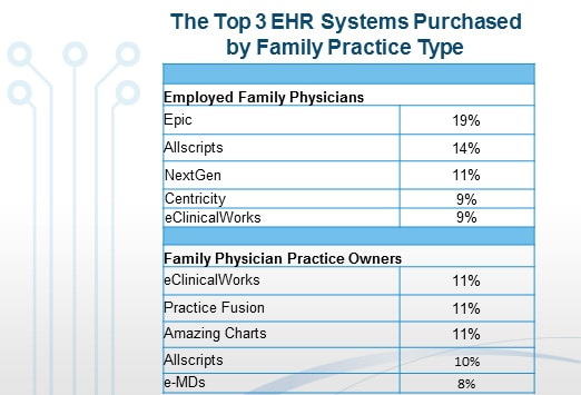 Family Physicians Choice Best Ranked Ehrs