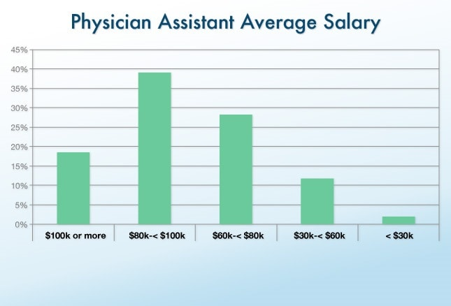 clinical & office staff salary report, Cephalic Vein