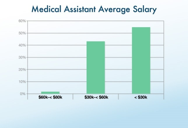 Clinical & Office Staff Salary Report