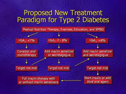 New Type 2 Diabetes Treatment