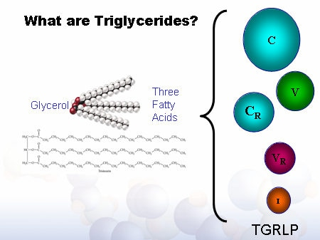 lowering triglycerides uk
