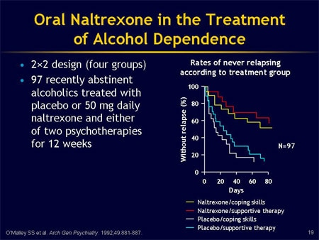 naltrexone to treat alcohol dependence